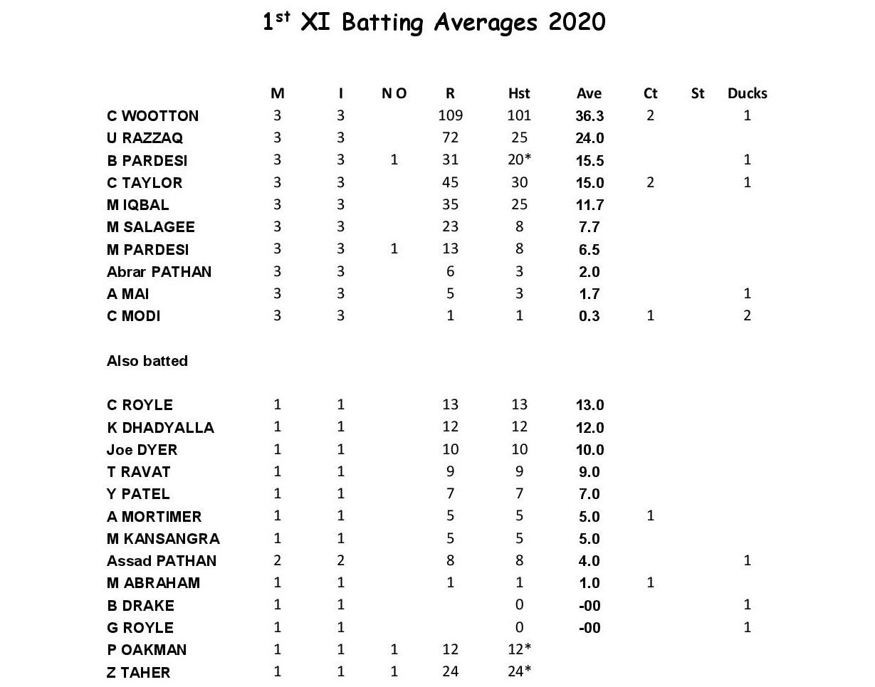 1st XI Batting 2020.docx-page-001