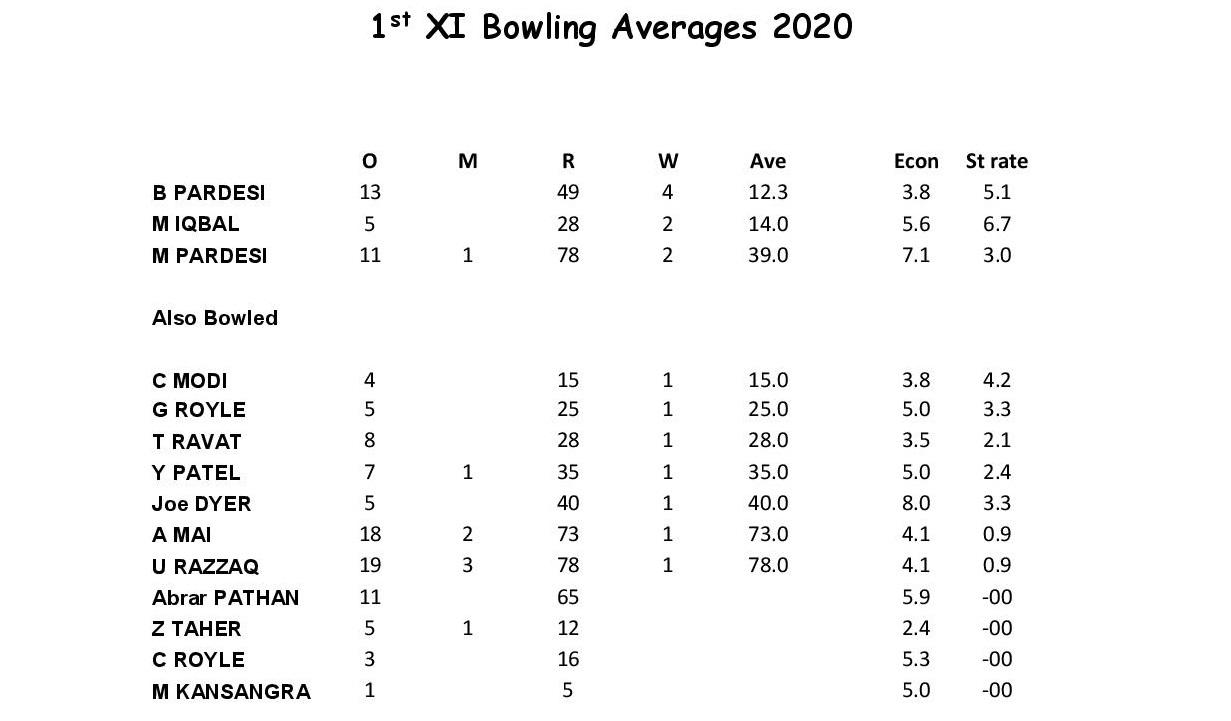 1st XI Bowling 2020.docx-page-001
