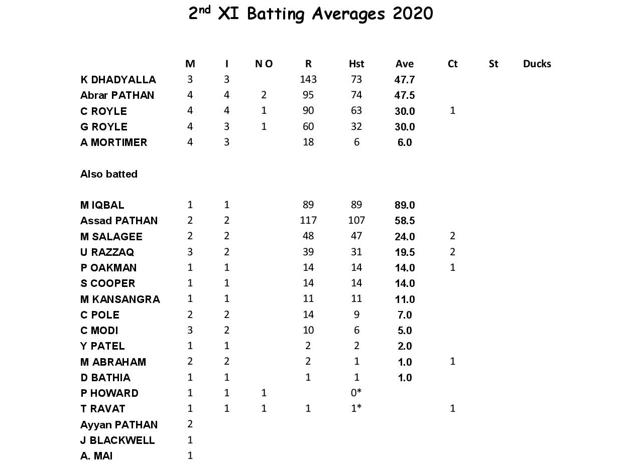 2nd XI Batting 2020.docx-page-001
