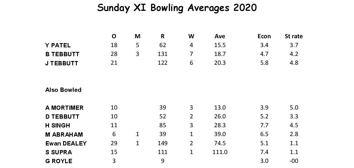 Sun XI Bowling 2020.docx-page-001 (1)